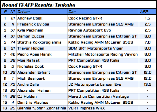 R13 - 5 - AFP Results.PNG