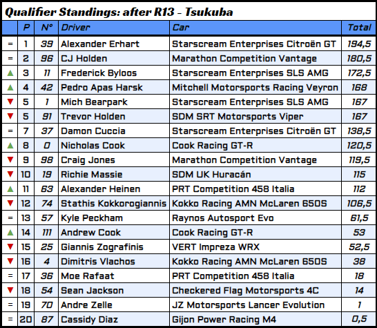 R13 - 6 - Qualifier Standings.PNG