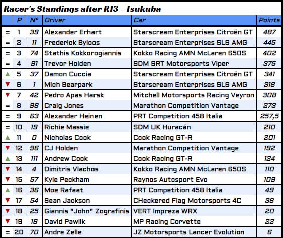 R13 - 7 - Racer's Standings.PNG