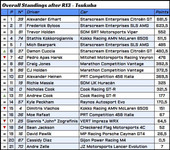 R13 - 8 - Overall Standings.PNG