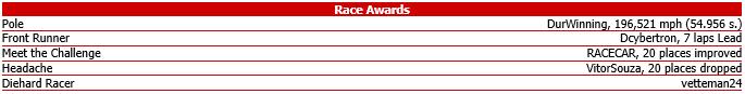 Race #11 - Coke Zero 400 - Race Awards.png