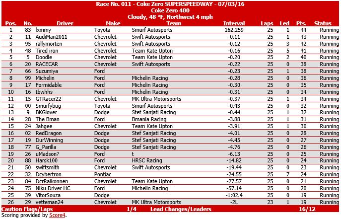 Race #11 - Coke Zero 400 - Race Results.png