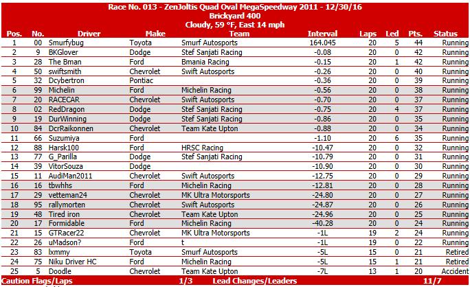 Race #13 - Brickyard 400 - Race Results.png