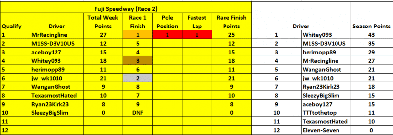 Race 2 results.PNG