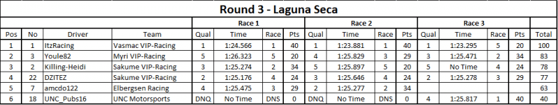 Rd 3 Results.png
