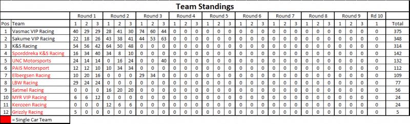 Rd 3 Teams.png