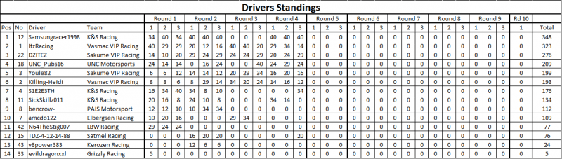 Rd 4 Drivers.png