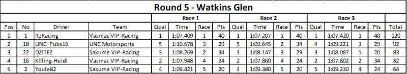 Rd 5 Results.png