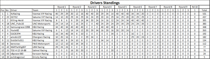 Rd 6 Drivers.png