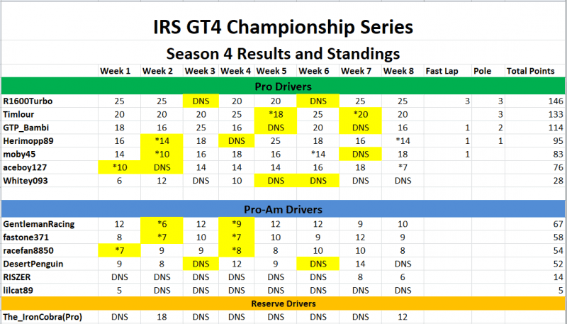 Results and Standings updated.PNG