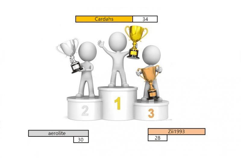 Round 2 podium.png