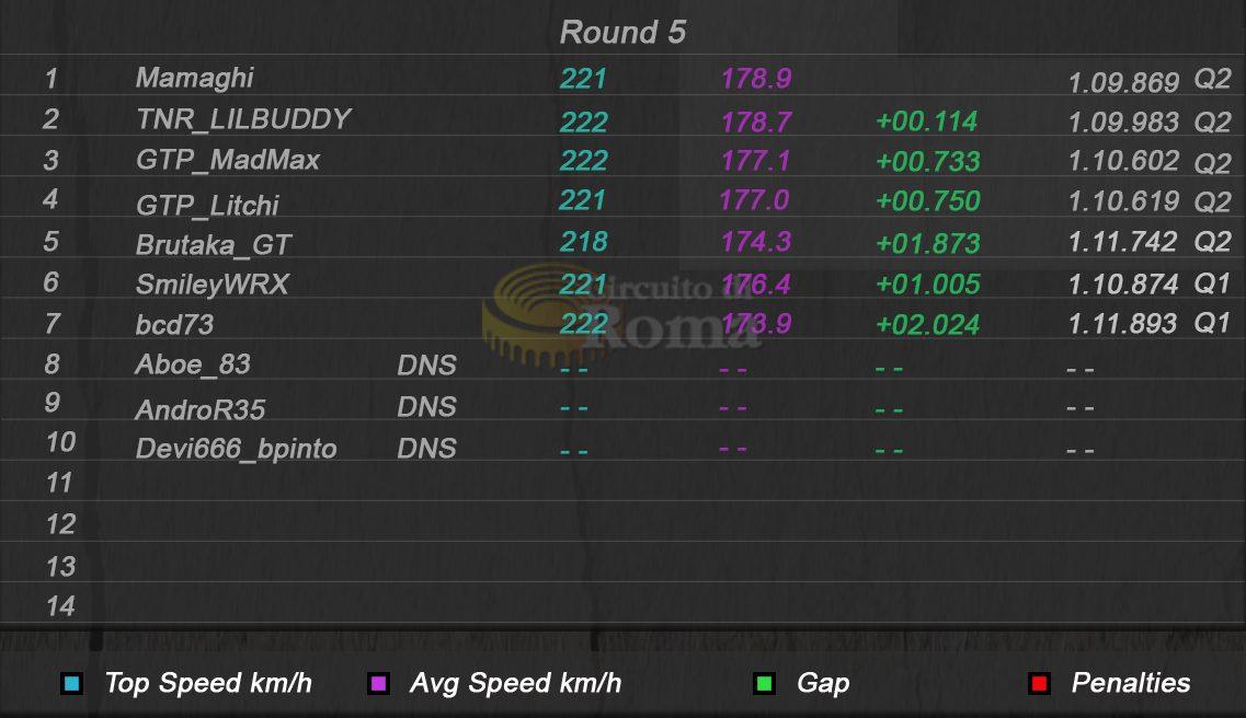 Round 5 Qualifying Results.jpg