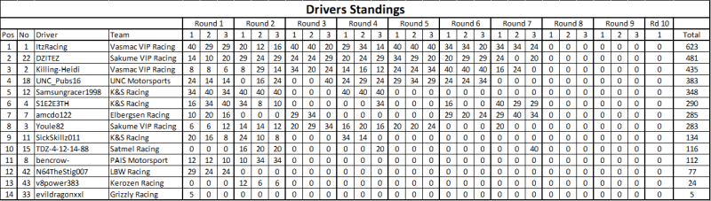 Round 7 Drivers.png