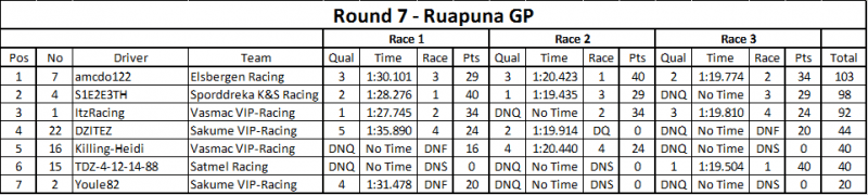 Round 7 Results.png