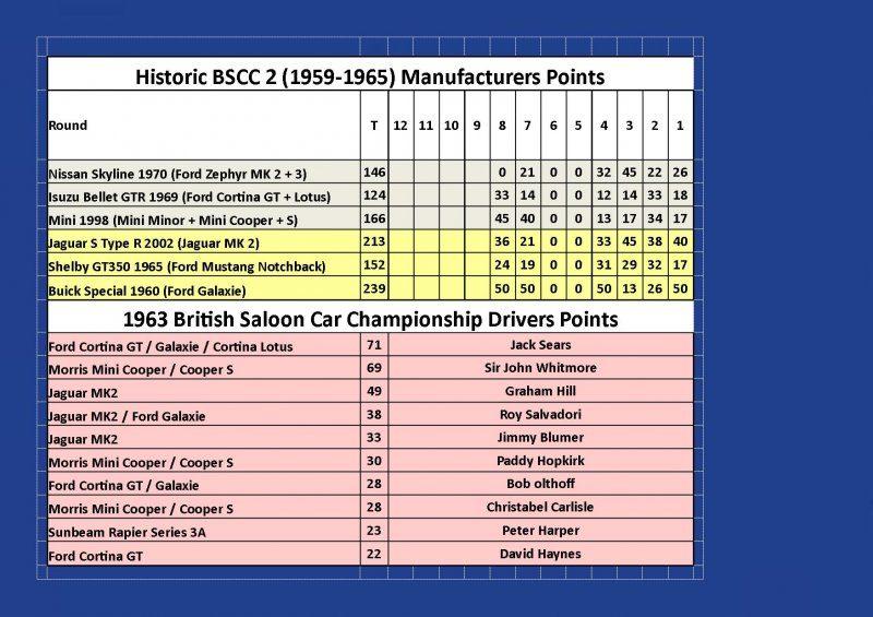 Round 8 BSCC Man Points.jpg