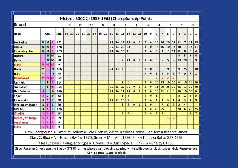 Round 8 BSCC Points.jpg