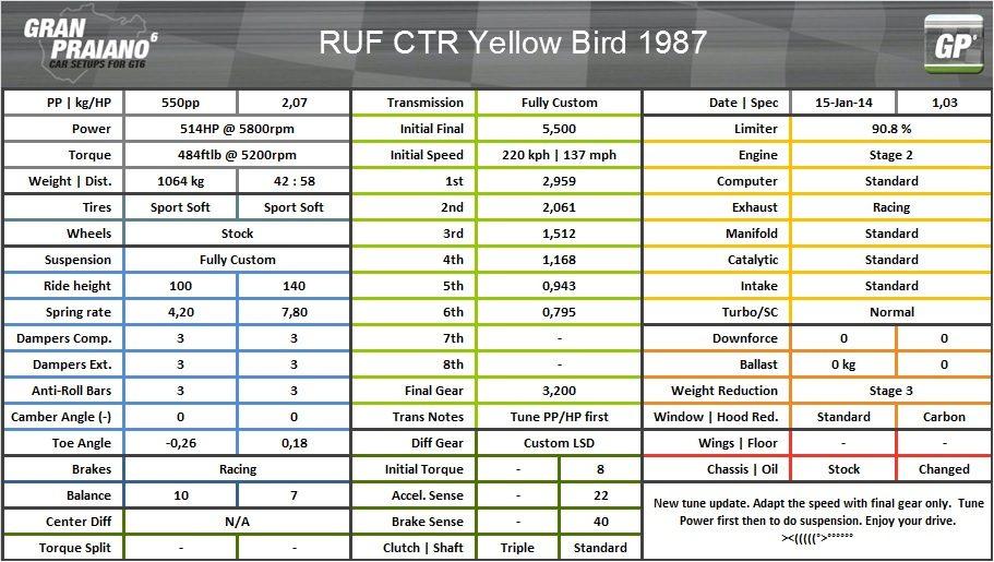 RUF CTR yellow bird 87.jpg