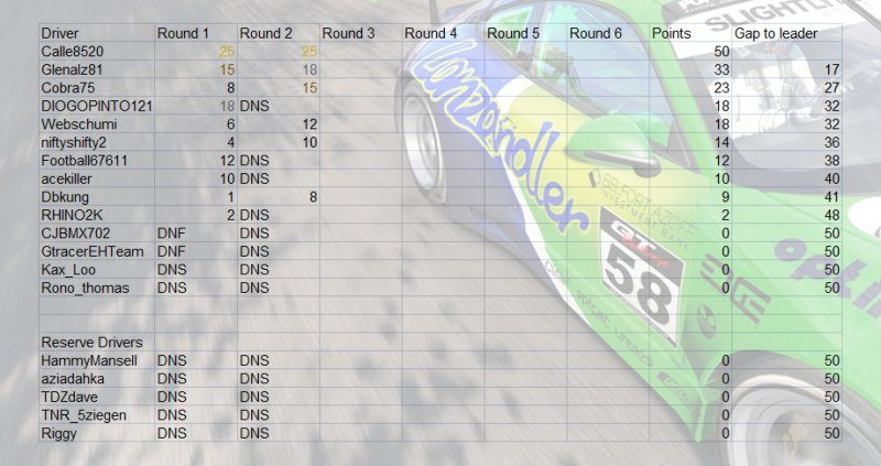 RUF Super Series Points R2.jpg