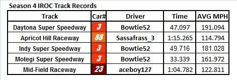 S4 Track Records.jpg