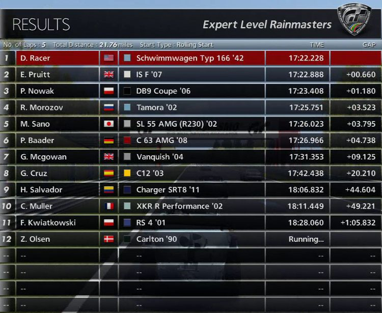 Schwimmwagen Spa Standings.jpg