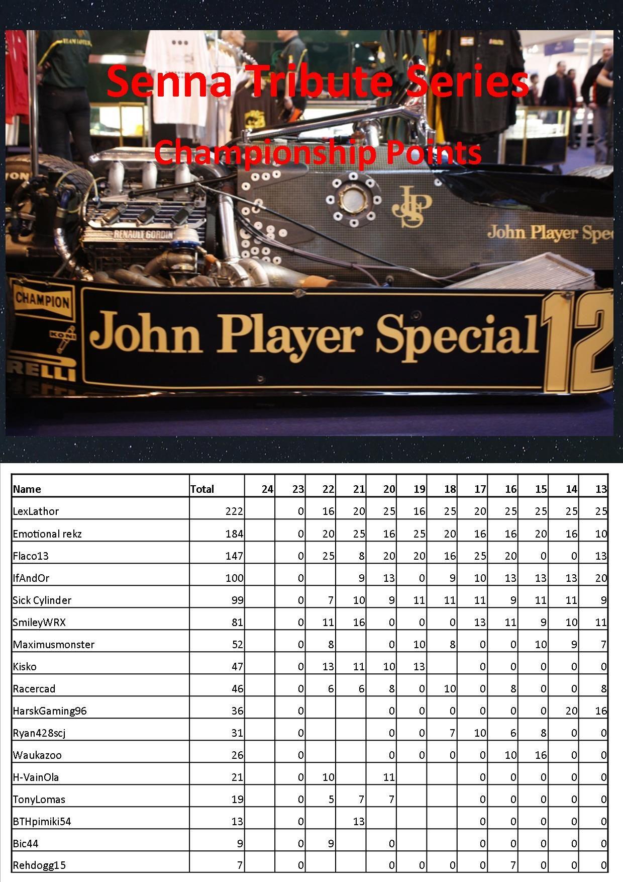 Senna Tribute Points Table.jpg