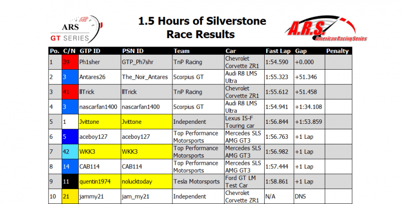 Silverstone Race Results.PNG