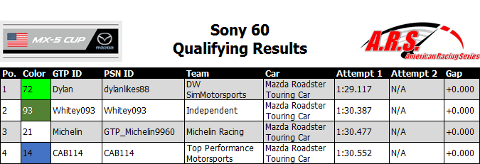 Sony 60 Qualifying Results.PNG
