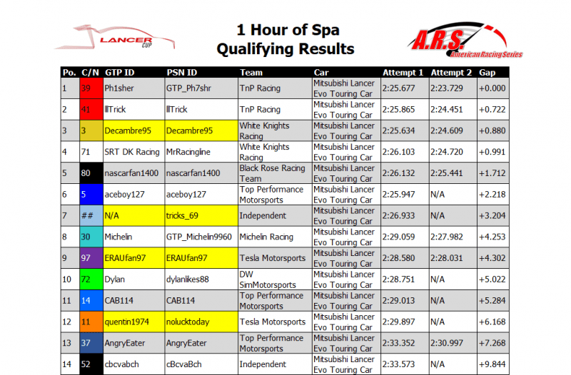 Spa Qualifying Results.PNG