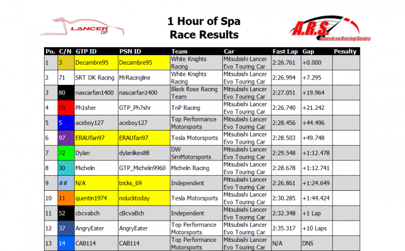 Spa Race Results.PNG