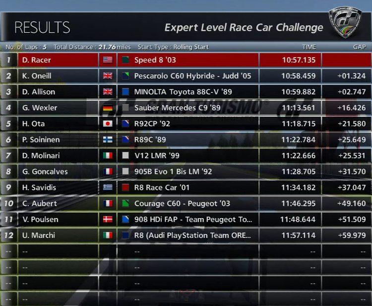 Speed 8 Spa Standings.jpg