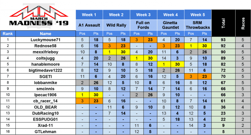 SRM - PCARS2 2019 Series Results - March Madness '195.png