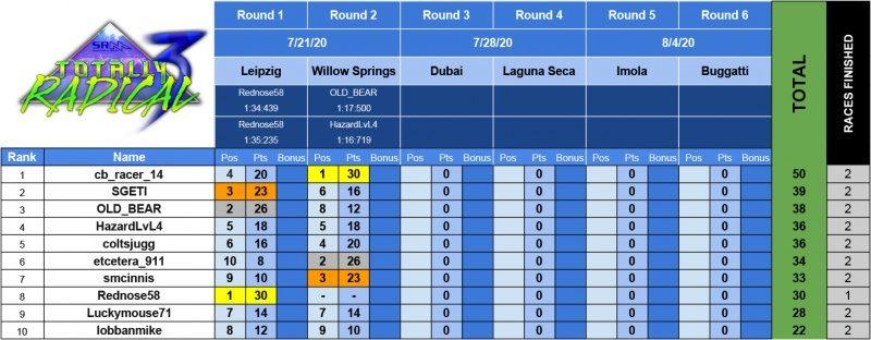 SRM - PCARS2 2020 Series Results - Radical3.jpg