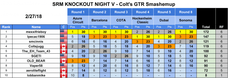 SRM - PCARS2 Series Results - Knockout Night V - GTR.png