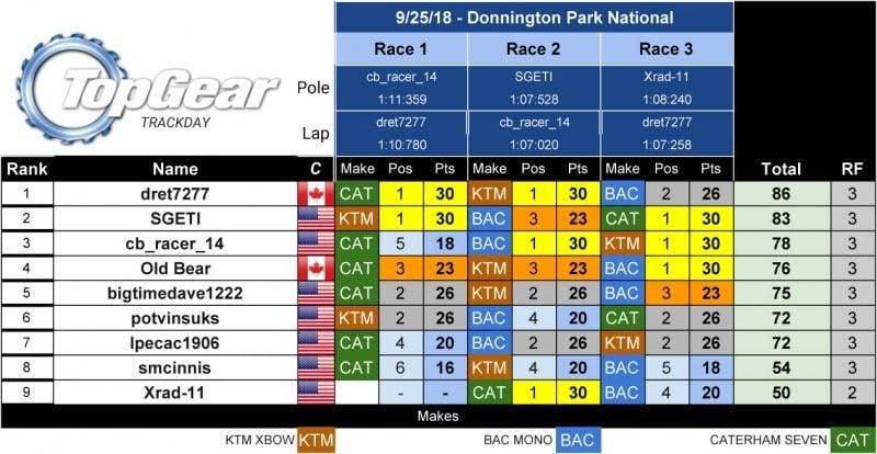 SRM - PCARS2 Series Results - TopGearTD.jpg