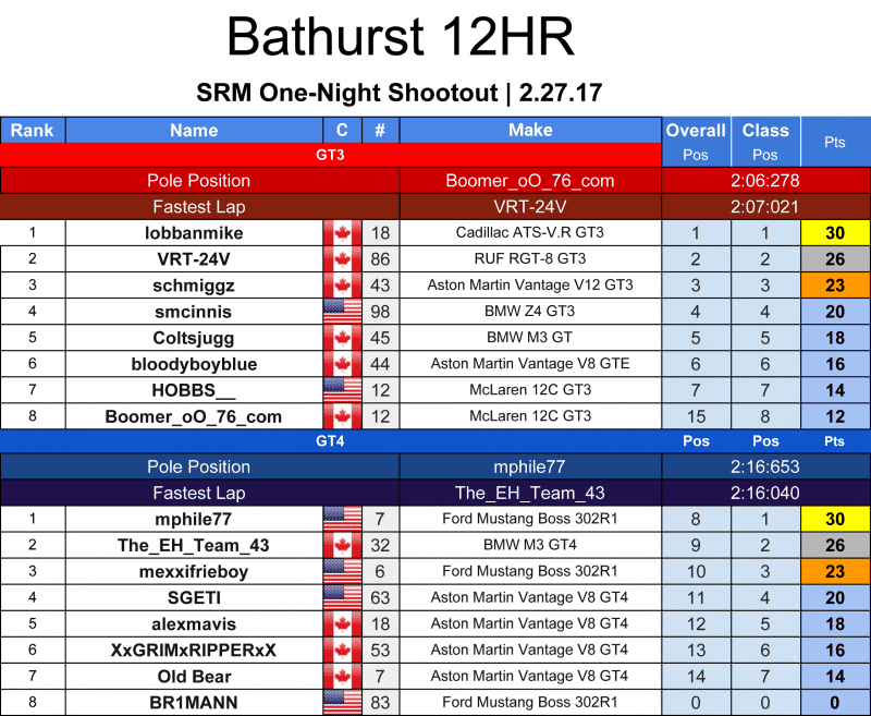 SRM---Series-Results-2017---Bathurst12H.png
