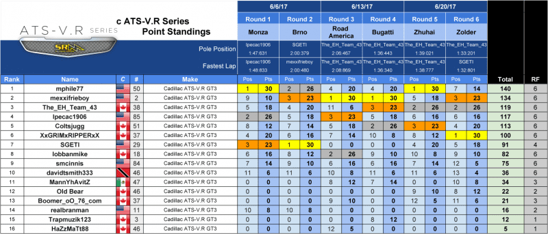 SRM - Series Results 2017 - Caddy3.png