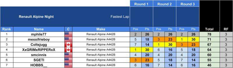 SRM - Series Results 2017 - Renault Alpine.jpg