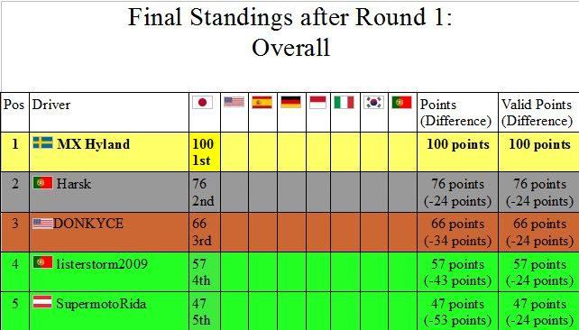 Standings drivers.JPG