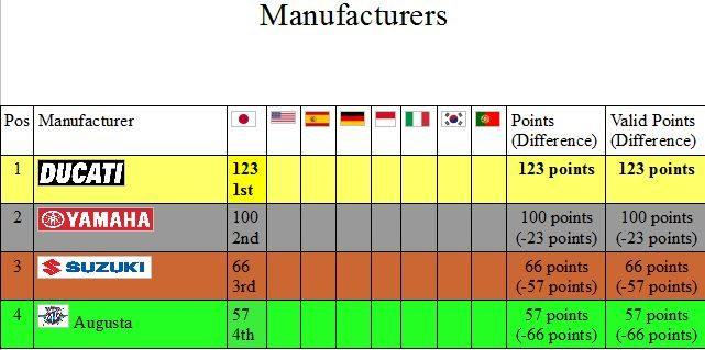 standings manufacturers.JPG