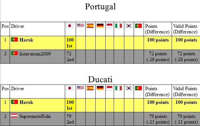 standings portugal and ducati.JPG