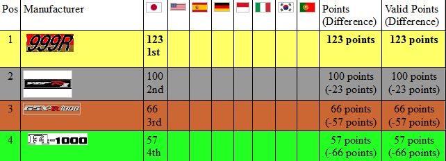 standings race class 3.JPG