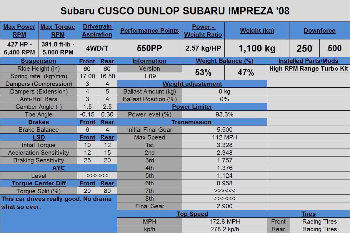 Subaru CUSCO DUNLOP SUBARU IMPREZA '08.jpg