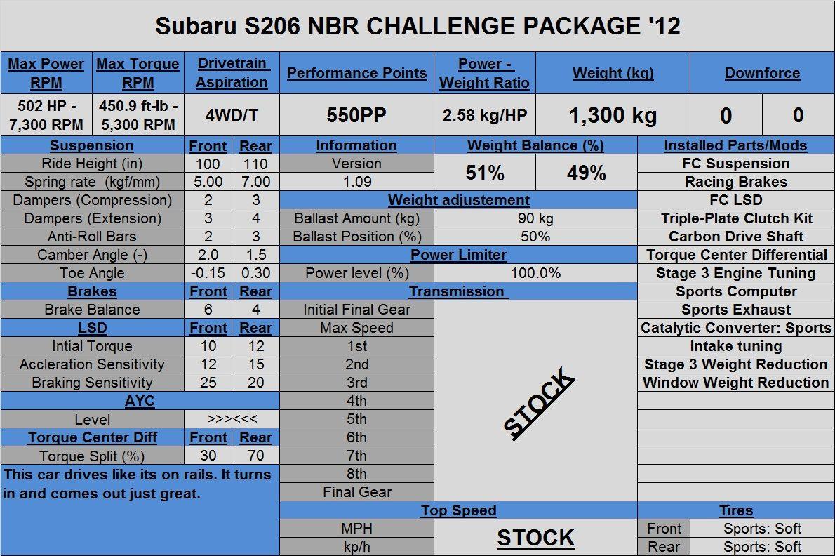Subaru S206 NBR CHALLENGE PACKAGE '12.jpg