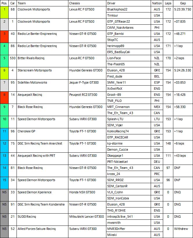 Suzuka Results.PNG