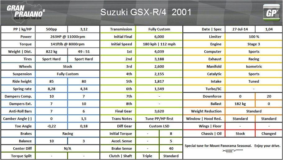 suzuki GSX-R-4 2001 mount panorama.jpg