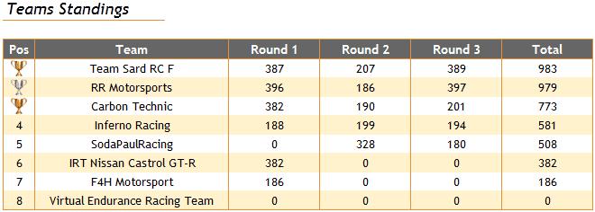 team_standings.PNG