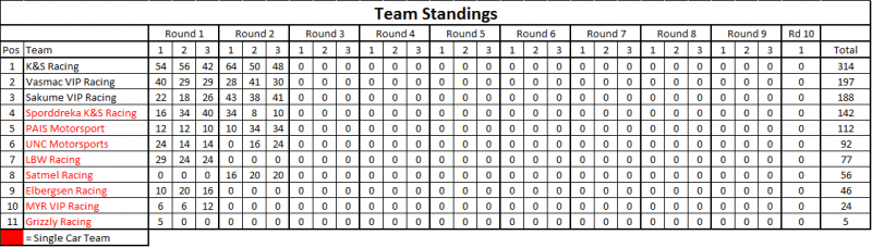 Teams Points Round 2.png