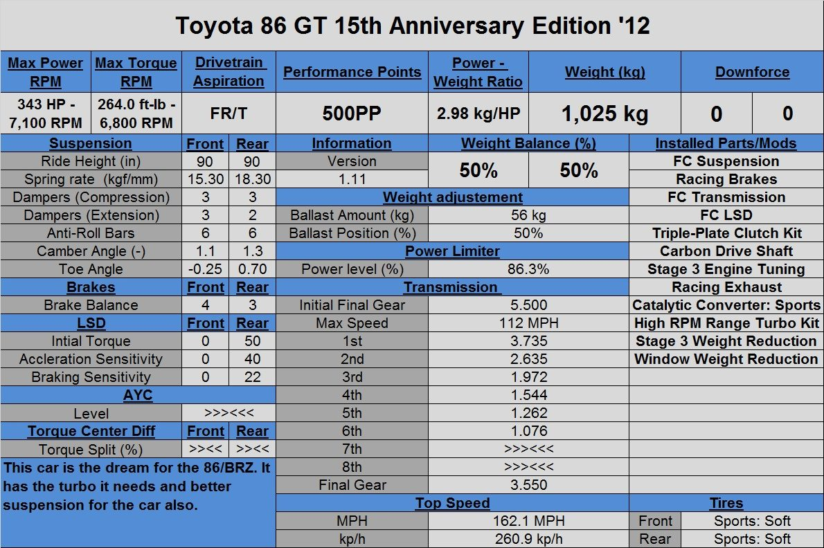 Toyota 86 GT 15th Anniv '12 (Tune).jpg