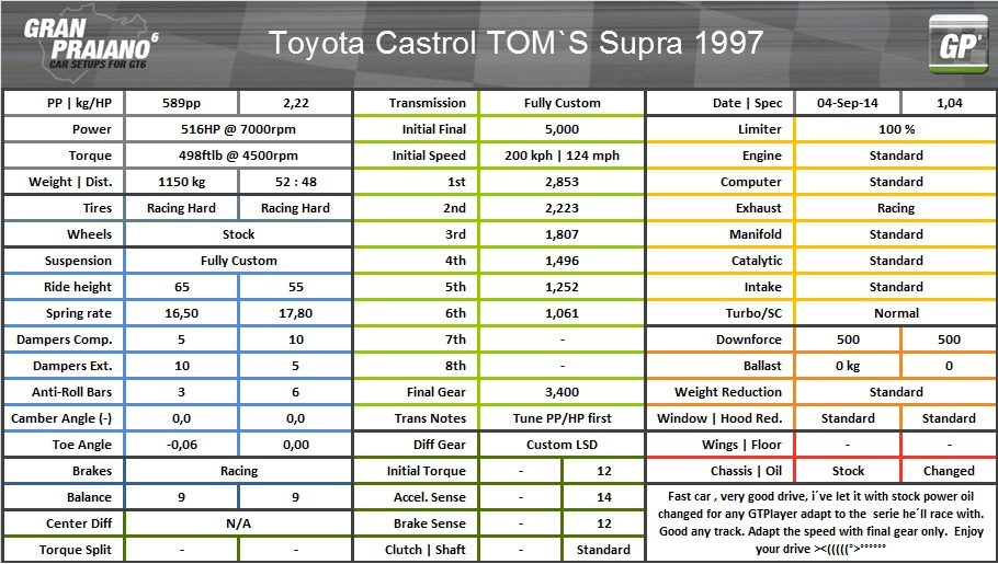 Toyota castrol tom´s supra 1997.jpg