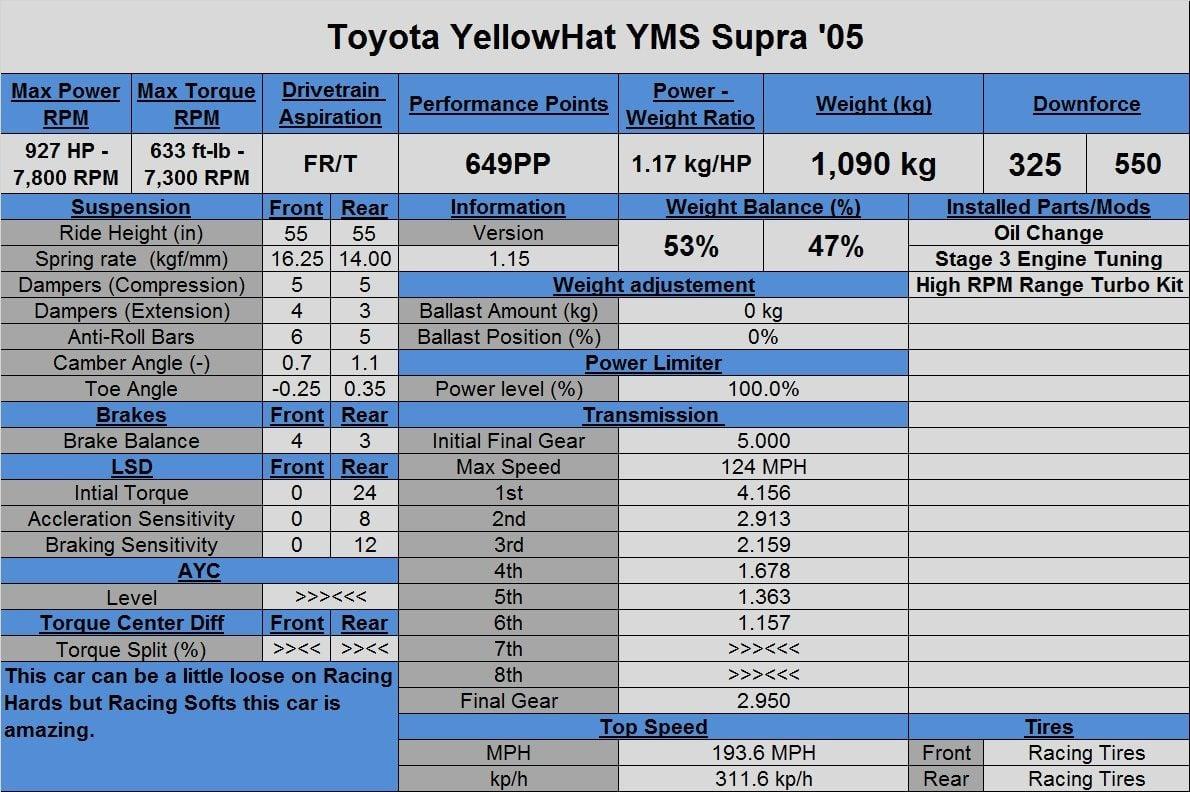 Toyota YellowHat YMS Supra '05 (Tune).jpg